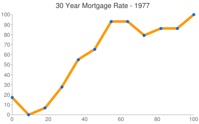 Mortgage Rates 1977